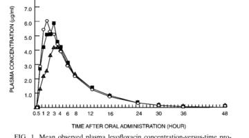 Interakcje leków z pożywieniem cz. 3 - Lewofloksacyna